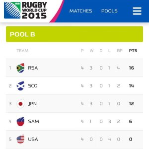 RWC 2015 Pool Results Including USA and Japan