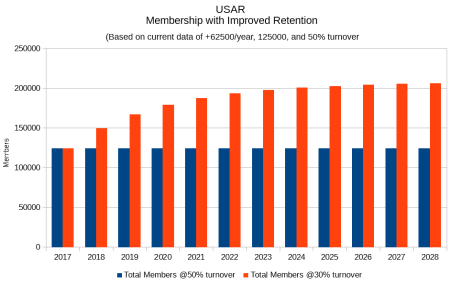 USAR Membership w/ Improved Retention (Participants)